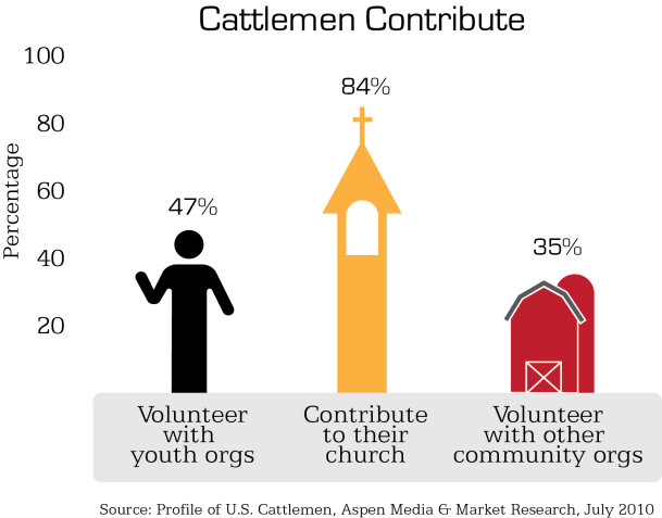 Infographic: 47% of cattlemen volunteer with youth organizations, 84% contribute to their church and 35% volunteer with other community organizations