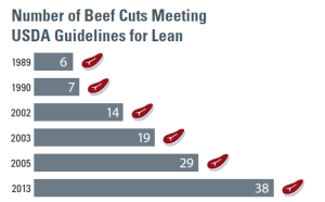 Chart depicting the increase in lean cuts of beef