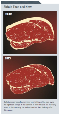 Sirloin steak in 1960 vs 2013